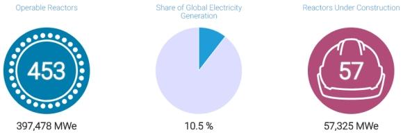 За пета поредна година производството на електроенергия от АЕЦ в световен мащаб се увеличава