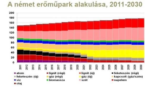 Унгария – Към 2030 година 90% от енергетиката ще бъде без въглеродни емисии