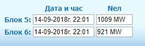 "АЕЦ ""Козлодуй"" – Спират шести енергоблок за ПГР"
