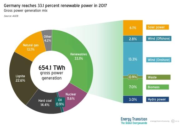 Германия – Спирането на всичките АЕЦ ще създаде проблеми в електроснабдяването на южната част на страната