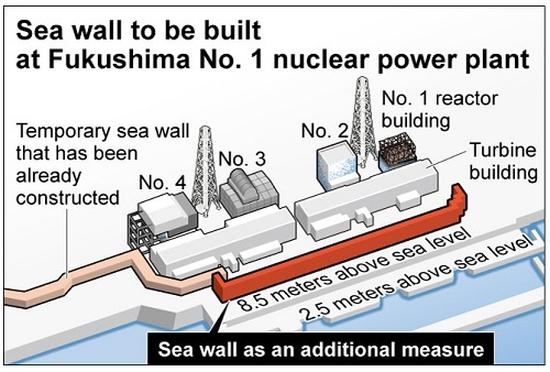 """АЕЦ """"Фукушима-1"""" – """"Tepco"""" ще изгради допълнителна предпазна стена за защита от цунами"""