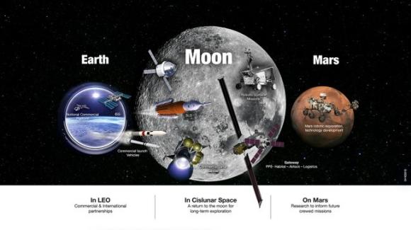 NASA обяви плановете си за усвояване на Луната и Марс