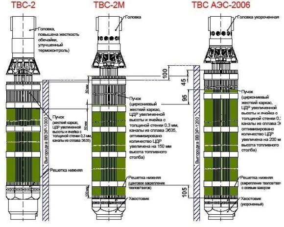 «ТВЭЛ» представи последните разработки на ядрено гориво за ВВЕР на конференция в Прага