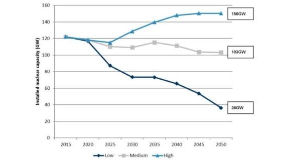 ЕС се нуждае от ядрена енергия, за да постигне целта си за въглеродните емисии, заключава докладът на Foratom