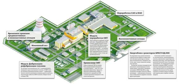 Проектът за енергоблок с реактор БРЕСТ-ОД-300 бе одобрен от държавната експертиза на Русия