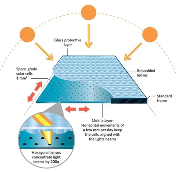 Космическа технология осигури на евтин слънчев панел ефективност от 29%