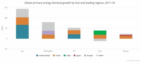 IEA – Рекордно високи емисии на CO2 , необходими са спешни решения