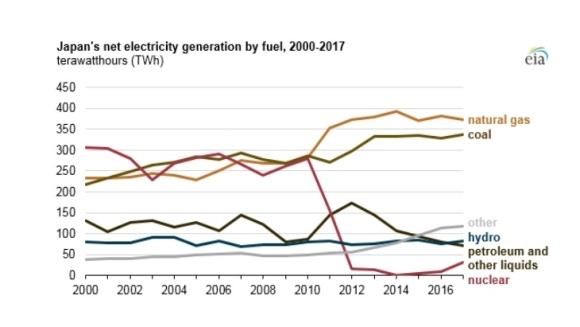 Япония – потреблението на изкопаеми горива намалява вследствие рестартирането АЕЦ