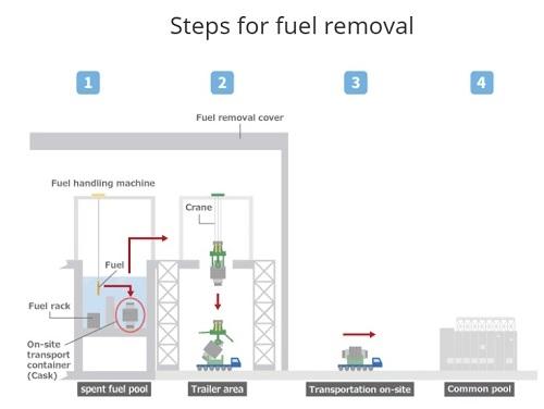"""АЕЦ """"Фукушима-1"""" – Първата партида горивни касети бе извадена от БОК на трети енергоблок"""