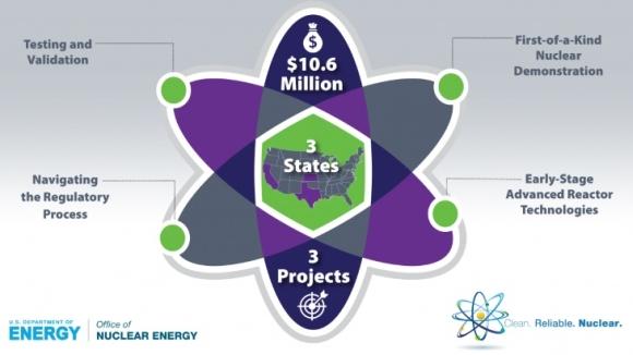 САЩ – Министерството на енергетиката отпуска допълнителни средства на напреднали проекти за ядрени технологии