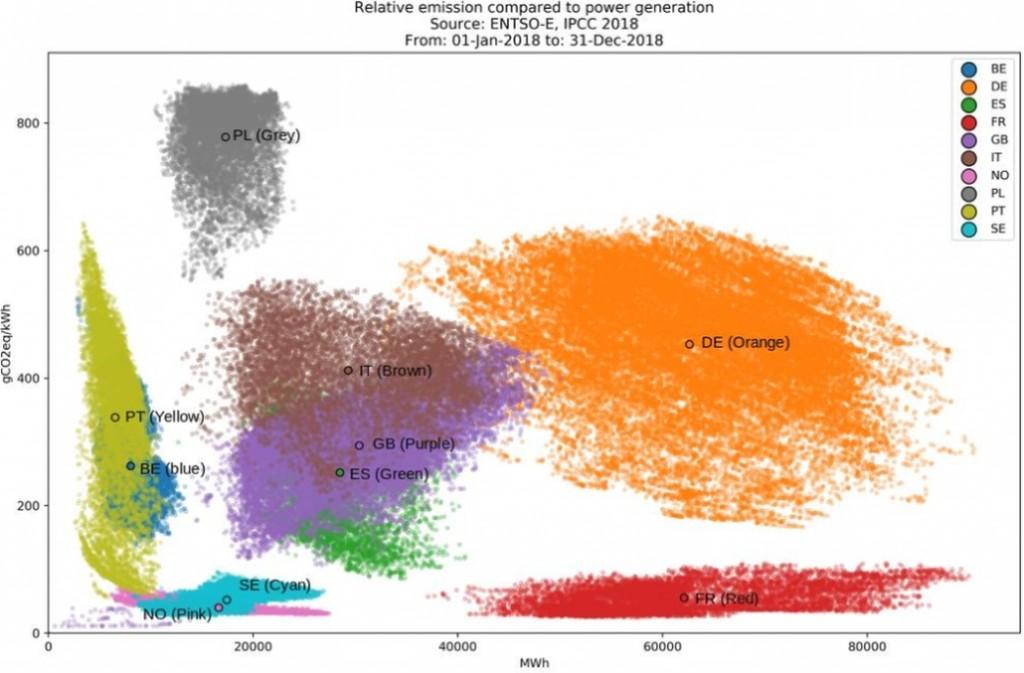 Силвестър Юе анализира съотношенията между производството на електроенергия и емисиите на парникови газове в различни страни от ЕС