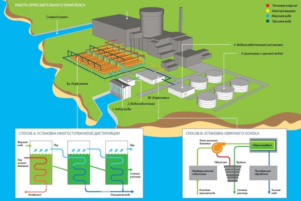 Знаете ли, че атомната електроцентрала може не само да произвежда електроенергия и топлина, но и да обезсолява морска вода?