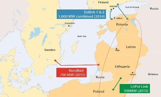 Es I Baltijskite Strani Sa Podpisali Ptna Karta Za Sinhronizirane