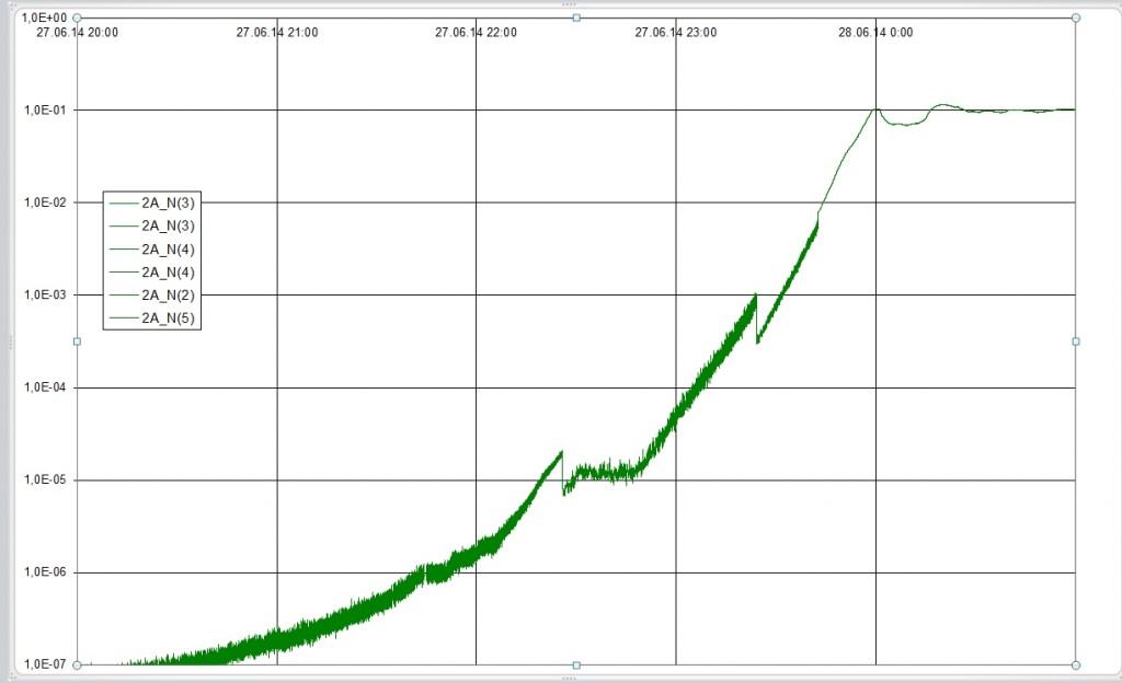 БН-800 – пет години от излизане на МКУ