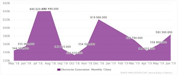 Китай през 2019 година бележи ръст в производсгвото и консумацията на електроенергия