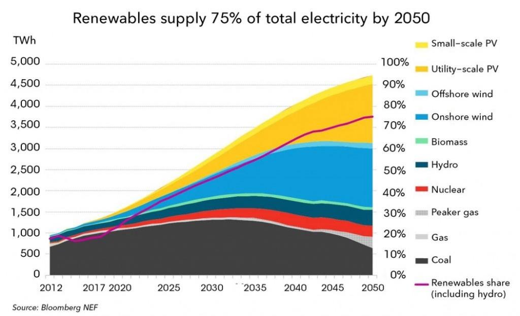 Проучване: Към 2045 година Индия ще консумира повече електроенергия от САЩ