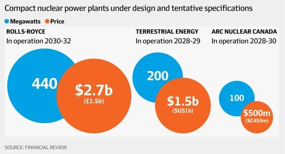 Опцията на Rolls-Royce за австралийската ядрена енергетика