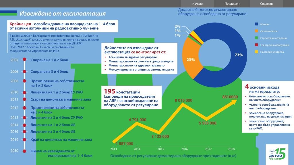 """Представители на ЕК констатираха изпълнението на ключов етап от програма """"Козлодуй"""""""