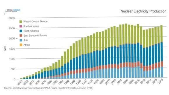 Развитието на световната ядрена енергетика се нуждае от по-сериозна политическа подкрепа – доклад на Световната ядрена асоциация