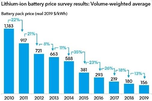 Стойността на литиево-йонните батерии падна до 156 долара на kWh – BloombergNEF
