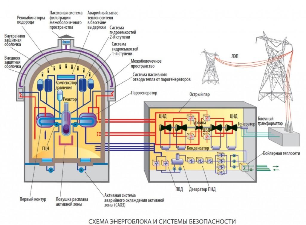 Първи контур на реакторната инсталация на строящия се втори енергоблок на Ленинградска АЕЦ-2 успешно премина първите изпитания под налягане