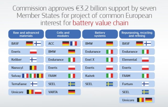 ЕС отделя 3,2 милиарда евро за производство на акумулаторни батерии в големи мащаби