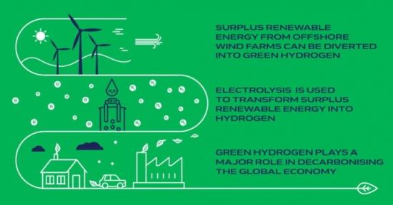 Белгия ще произвежда зелен водород от офшорна вятърна електроенергия