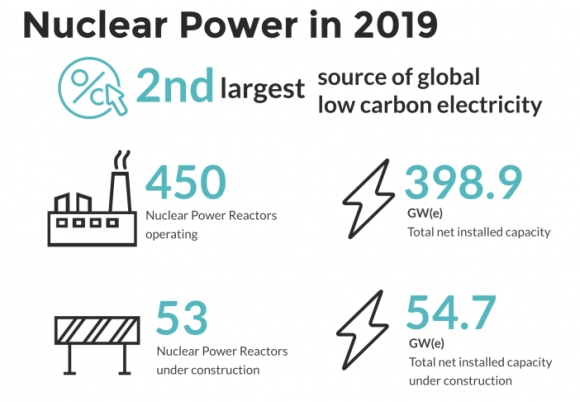 Световната ядрена асоциация (WNA) обобщи резултатите за 2019 година в световната ядрена енергeтика