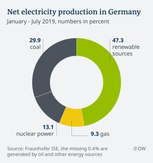 Възобновяемата енергетика на Германия се превръща в проблем за цяла Европа
