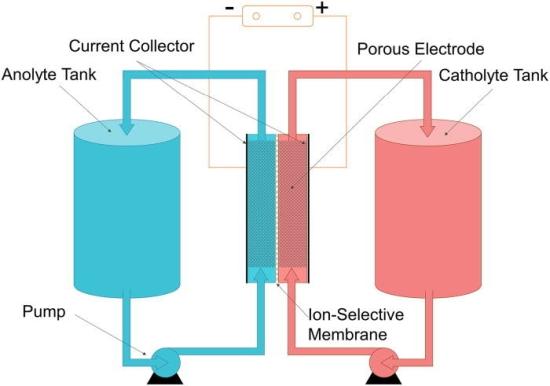 Южна Корея изоставя литиево-йонните батерии в системите за съхранение на енергия