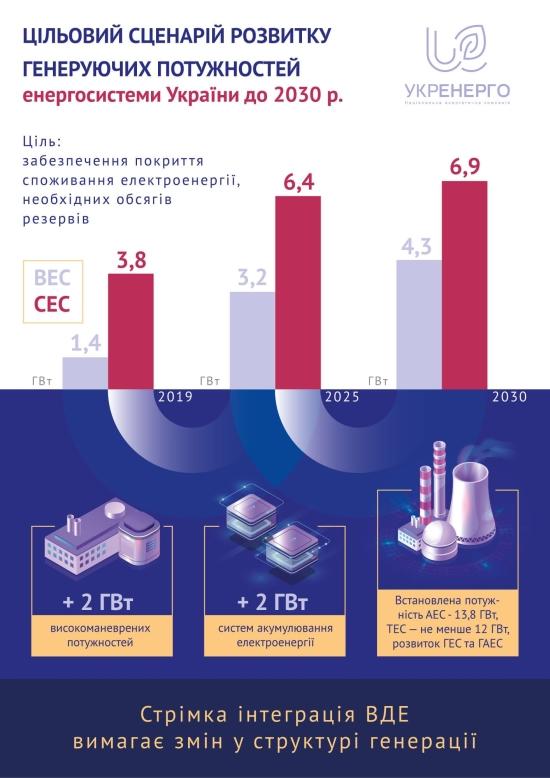 В Украйна беше одобрен целевият сценарий за развитие на енергетиката до 2030 година.