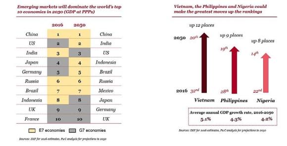 PWC – Китай И Индия може да са двете най-големи икономики в света към 2050 година
