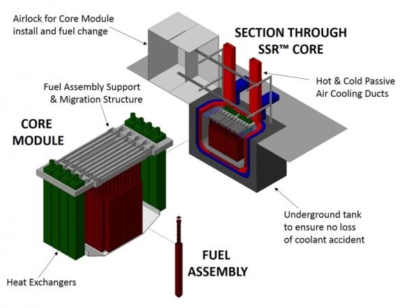 Реакторите на разтопени соли ще са и рактори и акумулатори на топлинна енергия