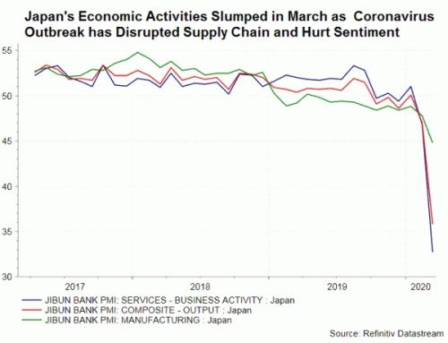 """Япония: Степента на икономически срив надвишава както краха от 2008 година, така и катастрофата на АЕЦ """"Фукушима-1"""""""