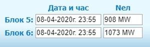 """До края на седмицата спират 5 блок на АЕЦ """"Козлодуй"""" за ПГР и презарядка – прогноза"""
