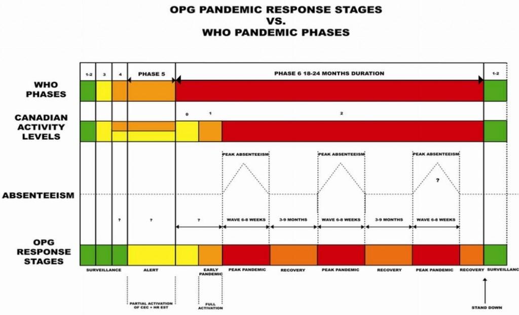 В Канада още през 2008 година са имали програма за работа на АЕЦ в условията на пандемия