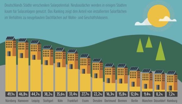 Потенциалът на Германия за монтиране на слънчеви електроцентрали на покривите на новите сгради – анализ