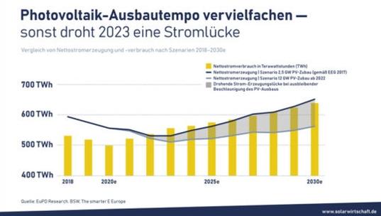 Германия може да има проблеми с доставките на енергия