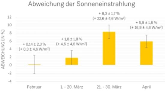 Въздействие на замърсяването на въздуха върху производството на слънчевите електроцентрали: Уроци от карантината COVID-19