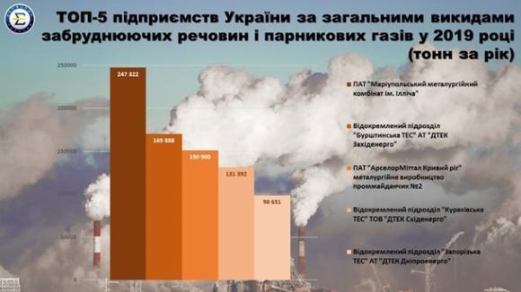 Най-замърсяващите предприятия в Украйна