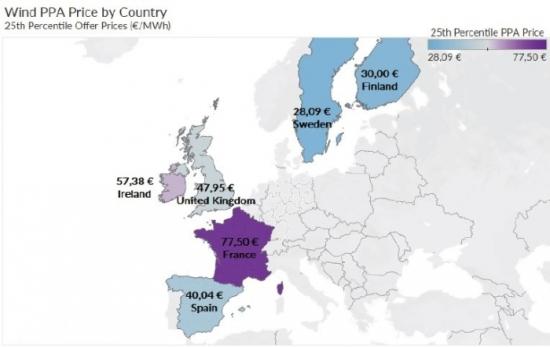 Цени по договорите за продажба на слънчева и вятърна енергия в ЕС