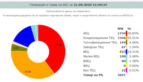 """АЕЦ """"Козлодуй"""" – спират шести енергоблок за ПГР и презарядка на реактора"""