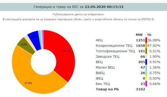"""Информацията за текущото производство на сайта на АЕЦ """"Козлодуй"""" се срина"""