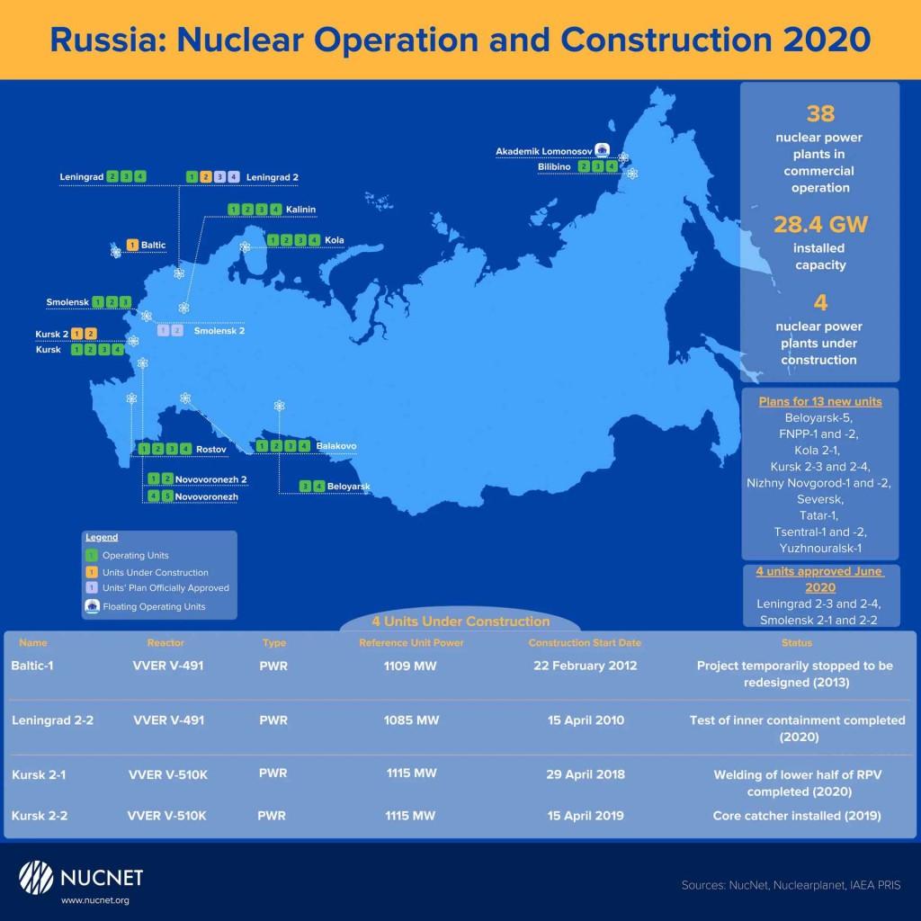 Обзор – Защо ядрените реактори вероятно ще играят ключова роля в дългосрочното енергийно планиране на Русия?