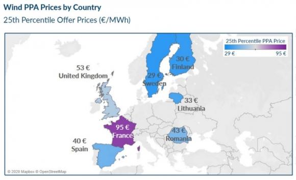 Цени на директни договори за покупка и продажба на ВЕИ електроенергия в Европа и Америка