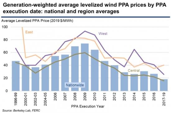 Цените на вятърната енергия в САЩ са средно под 2 цента на киловат/час