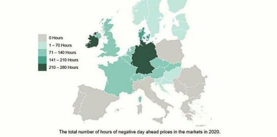 През първите девет месеца на 2020 г. в Европа се увеличиха инцидентите с отрицателни цени на електроенергията
