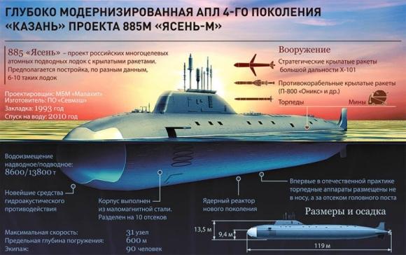 """Атомната подводница """"Казан"""" ще завърши държавните изпитания до края на годината"""