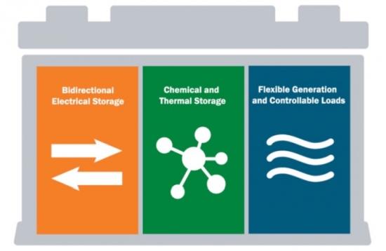 Министерството на енергетиката на САЩ публикува комплексна стратегия за съхранение на енергия