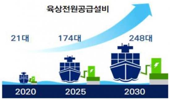 Южна Корея развива неутрално въглеродно корабоплаване и корабостроене
